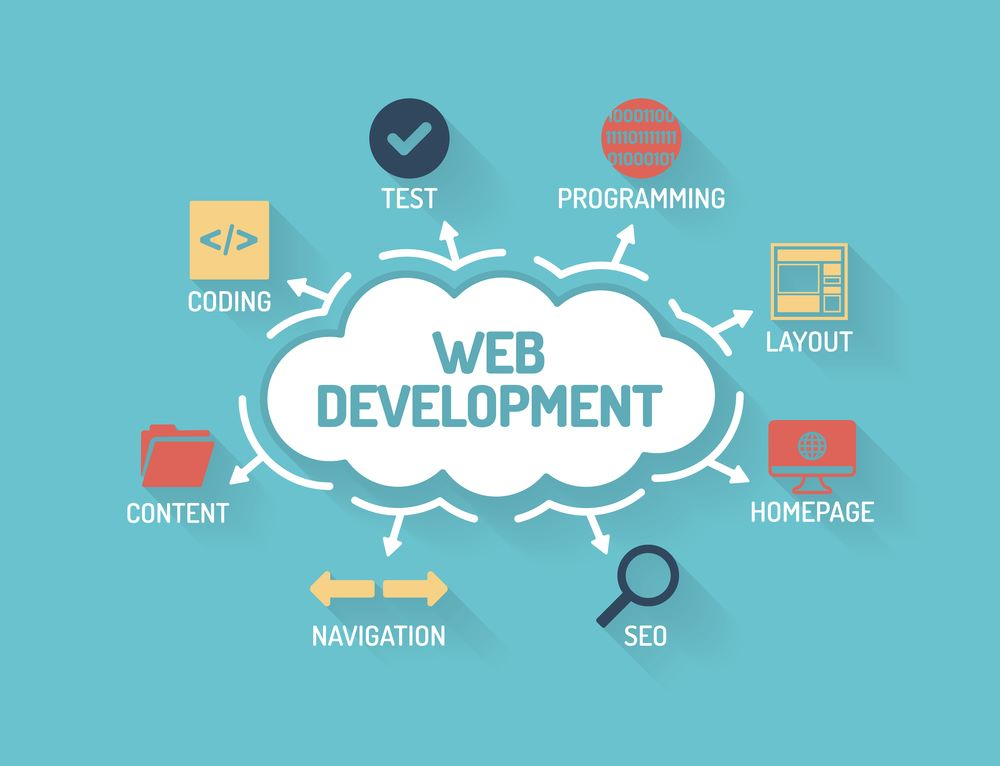 Why Your Website Needs A Professional Web Development Company
