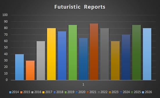 Black Start Generators Market Global Sales, Revenue, Price and Gross Margin Forecast by 2020