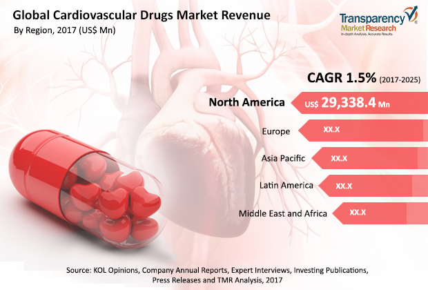 Cardiovascular Drugs Market Opportunities Highly Favorable To The Growth Rate By 2017 To 2025
