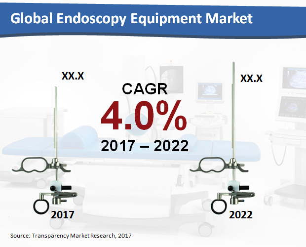 North America Endoscopy Devices Market Trends Global Industry Analysis, Size, Massive Growth, Growth And Forecast Report Up To 2022