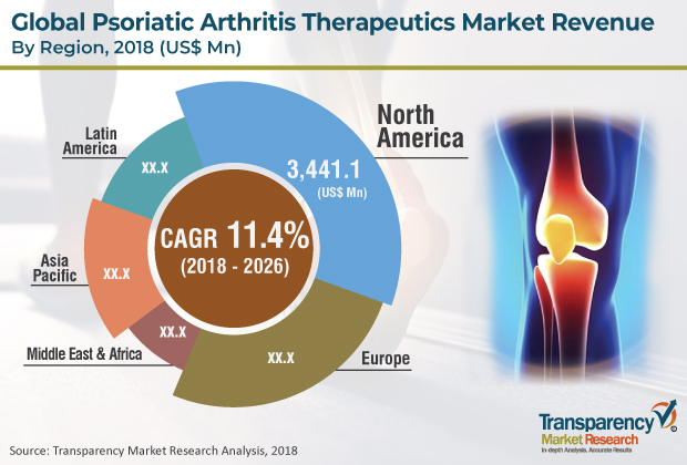New Report Psoriatic Arthritis Therapeutics Market Companies Demand Would Increase Rapidly By 2026