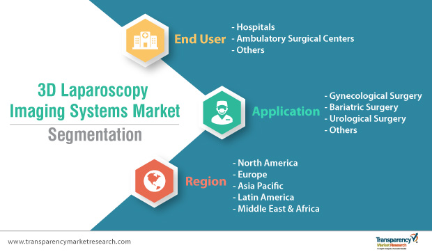 3D Laparoscopy Imaging Systems Market – Latest Innovations, Drivers and Industry Key Events 2019 – 2027