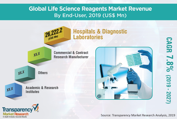Life Science Reagents Market Outlook Witnessing Enormous Growth with Recent Trends & Demand 2019 – 2027